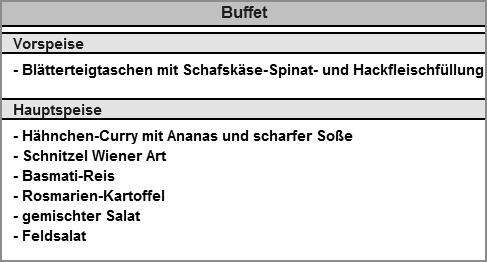 Kleines Buffet