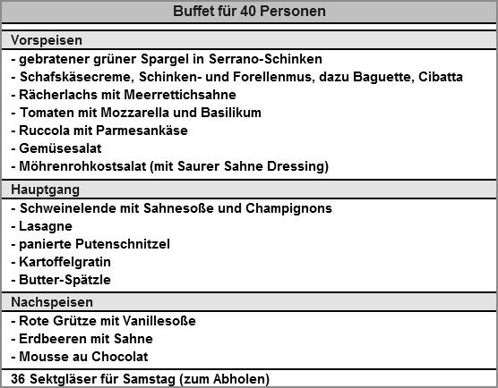 Grosses Buffet